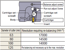 NOTE ON ROTATIONAL BALANCE