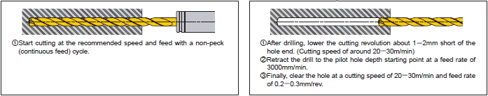 3. Drill the deep hole 4. Drill retraction